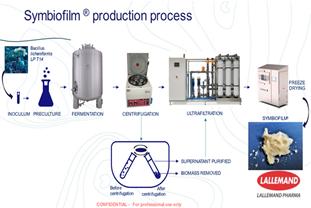 Symbiofilm® Production Process